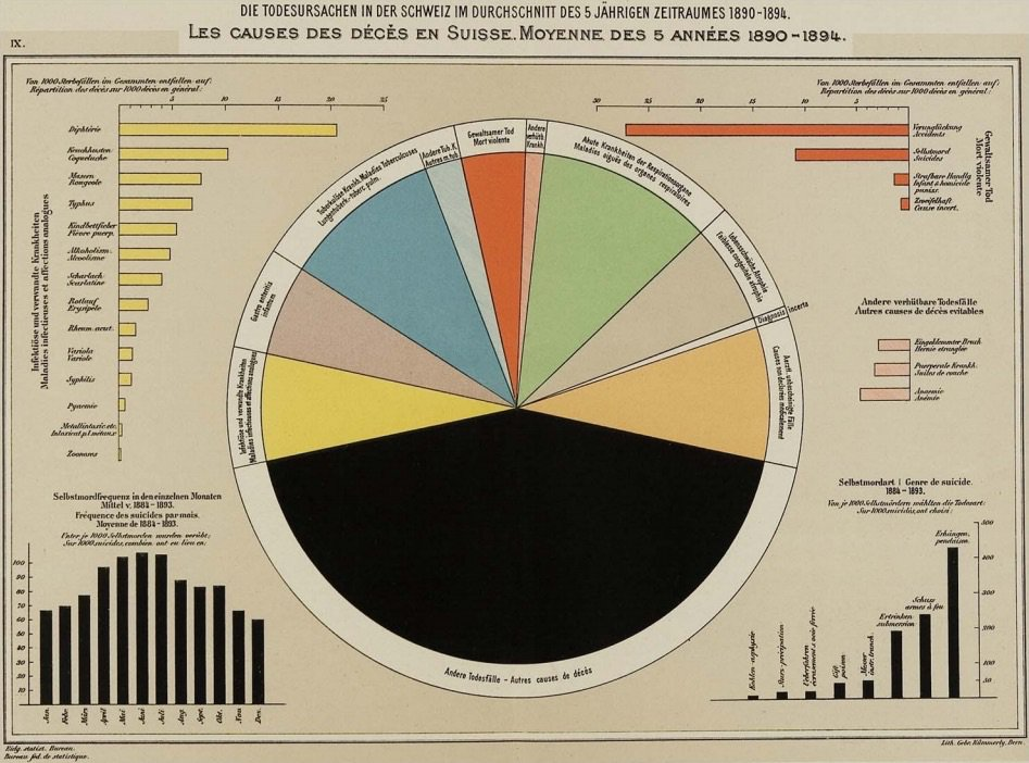 swiss-causes-of-death