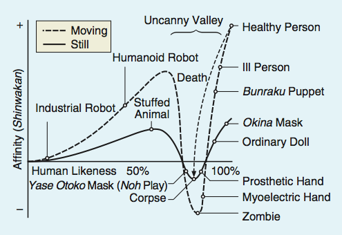 Graphing the Uncanny Valley